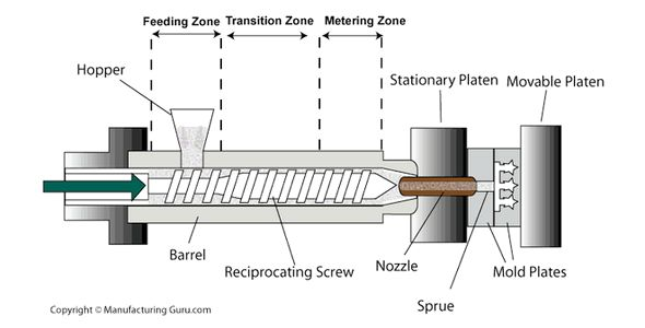 injection-molding-process