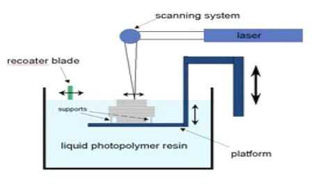 RP-Stereolithography