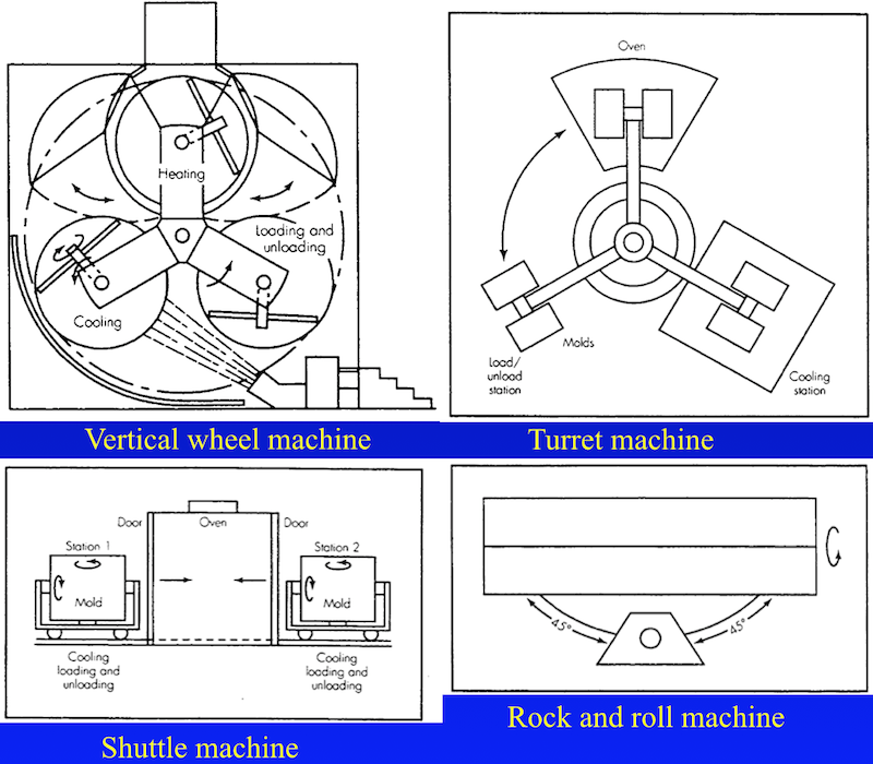 Rotational Molding Machines 01